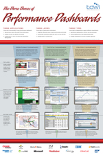 The Three Threes of Performance Dashboards