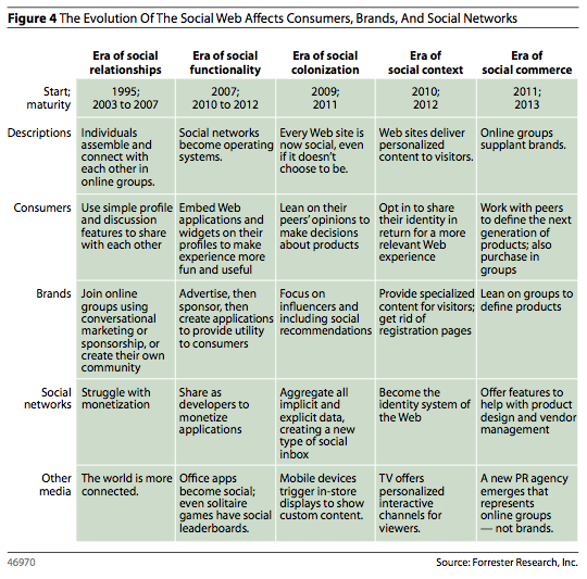 Forrester Social Web Table