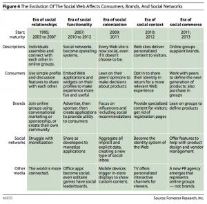 Forrester Social Web Table